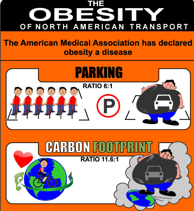The Obesity of North American Transportation